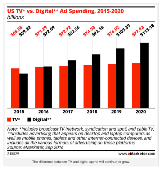 Comparison chart from eMarketer shows how media dollars spent on digital advertising surpassed TV spend in 2016.
